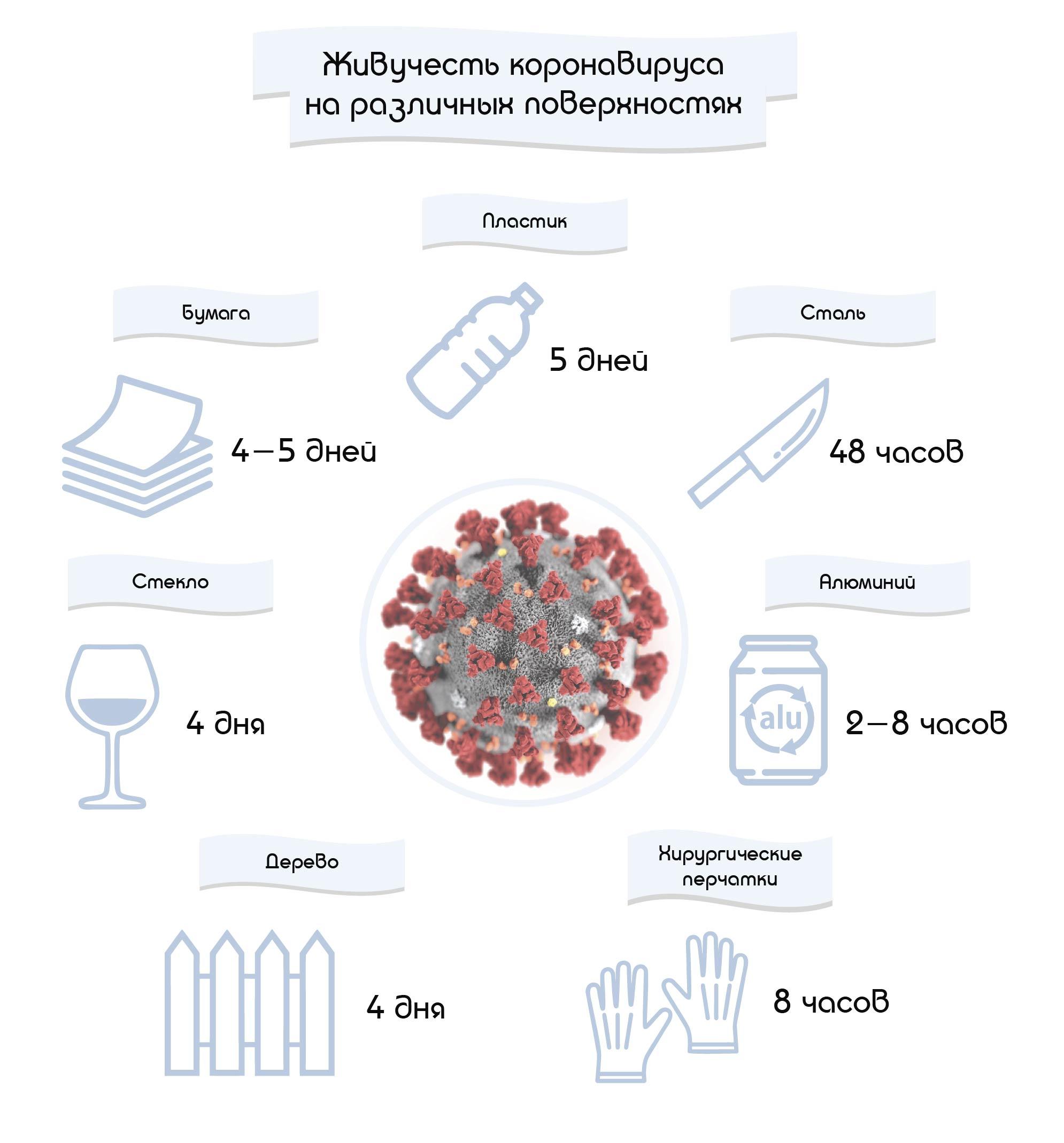 zhivuchest-koronavirusa